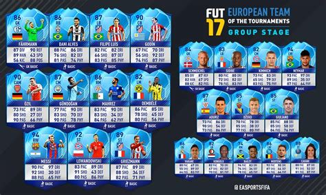 FIFA 17 Team of the Group Stage – FIFPlay