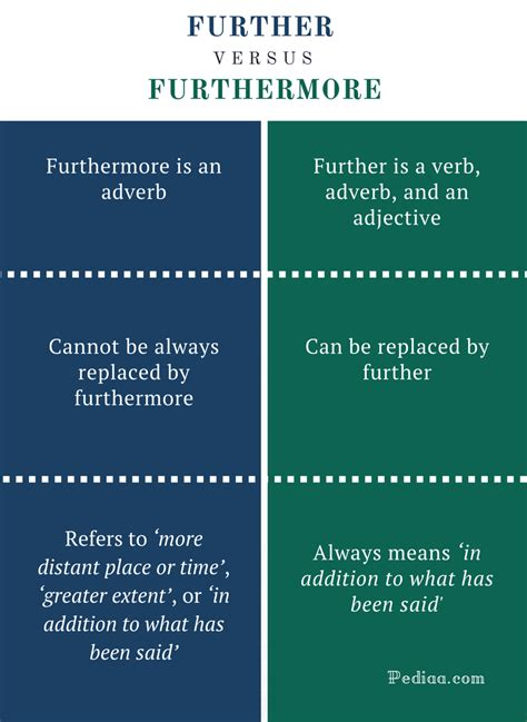 Difference Between Further and Furthermore | Meaning