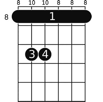 Cm guitar chord- A helpful illustrated guide