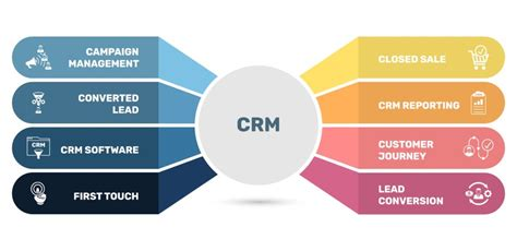 What Is CRM Reporting?